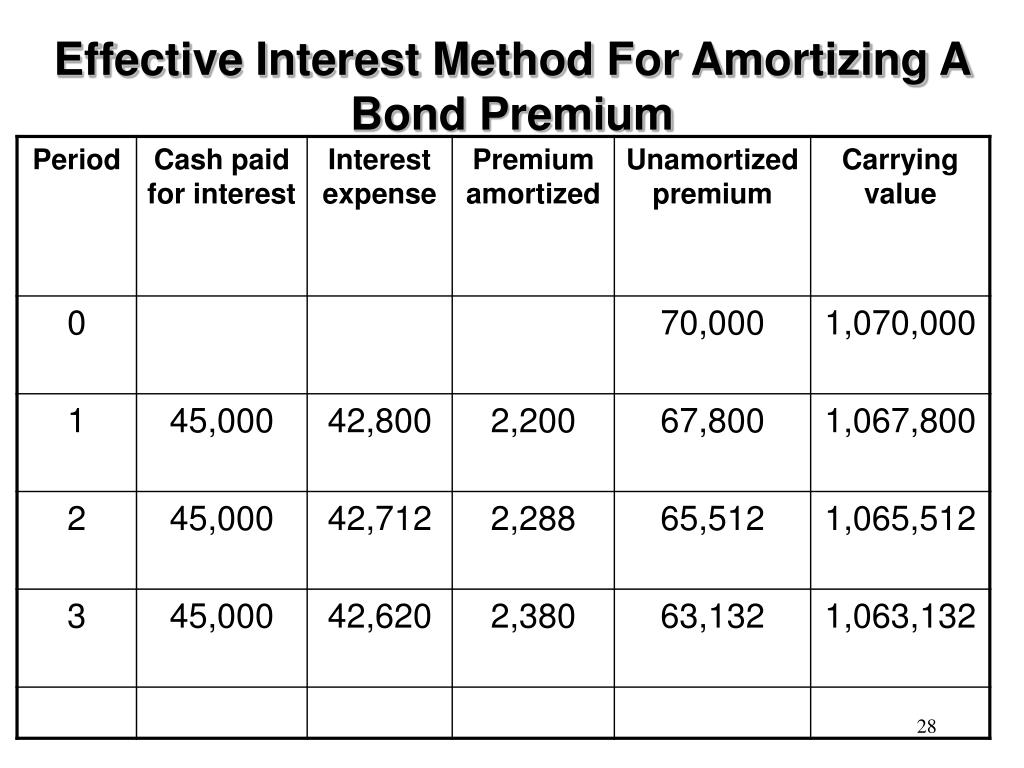 Effective Interest Method For Amortizing A Bond Premium