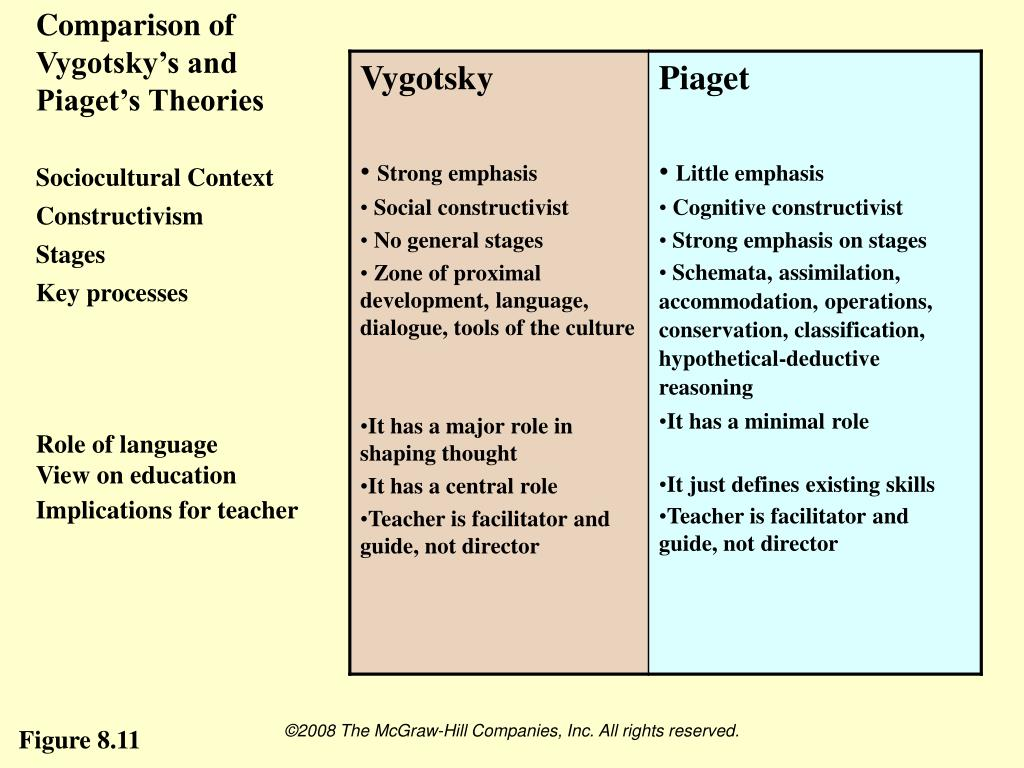 compare and contrast vygotsky cognitive development theory with bronfenbrenner ecological developmen And theory in cognitive development over in contrast, piaget maintains that cognitive development vygotsky, cognitive development results.