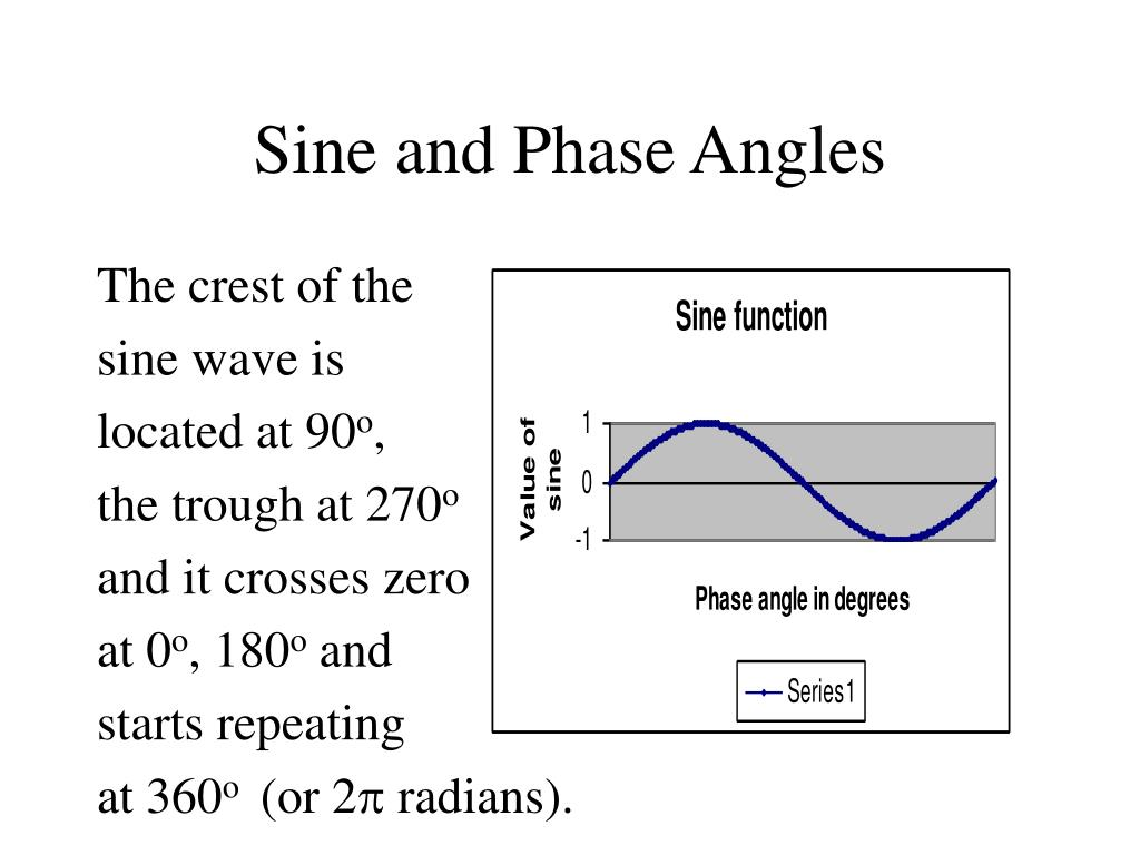 Sine and Phase Angles