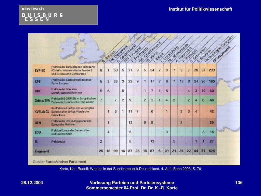 Korte, Karl-Rudolf: Wahlen in der Bundesrepublik Deutschland. 4. Aufl. Bonn 2003, S. 70
