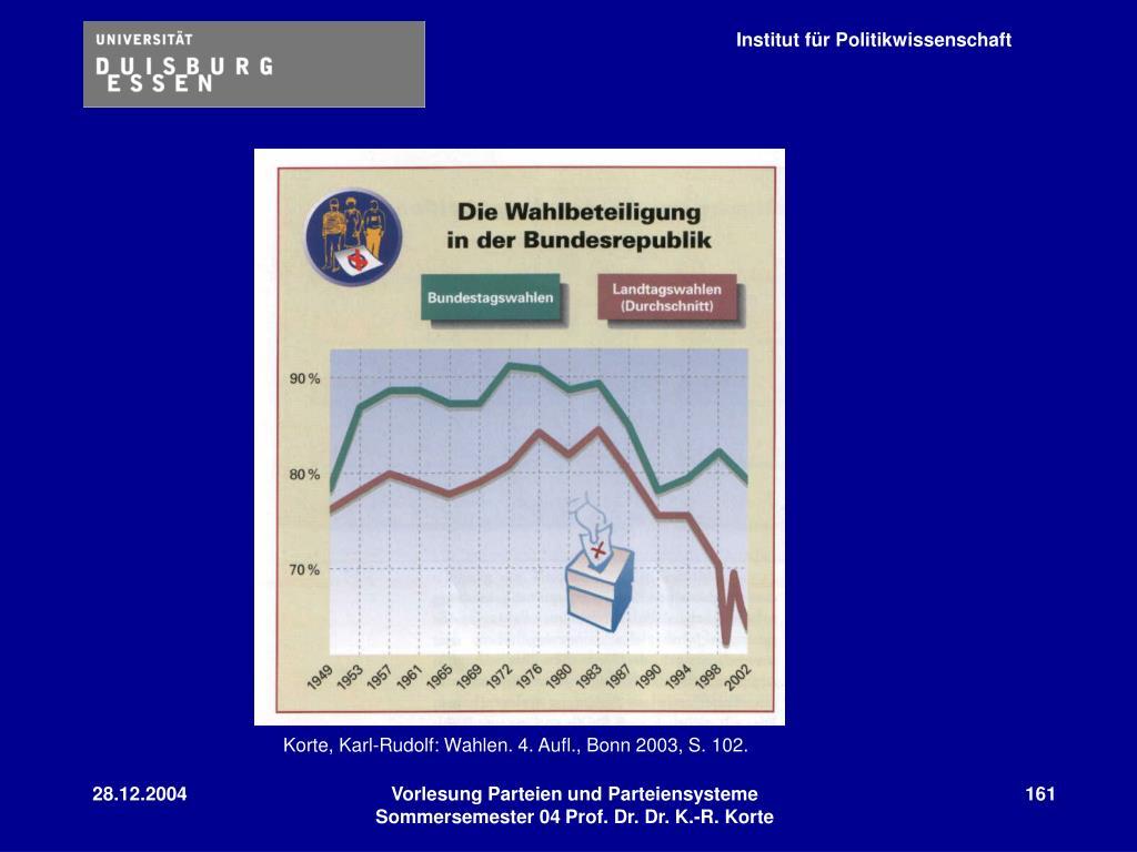 Korte, Karl-Rudolf: Wahlen. 4. Aufl., Bonn 2003, S. 102.