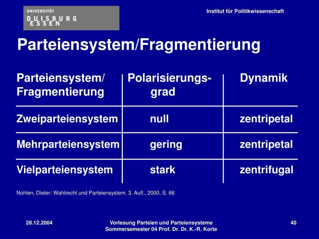 Parteiensystem/     Polarisierungs- Dynamik