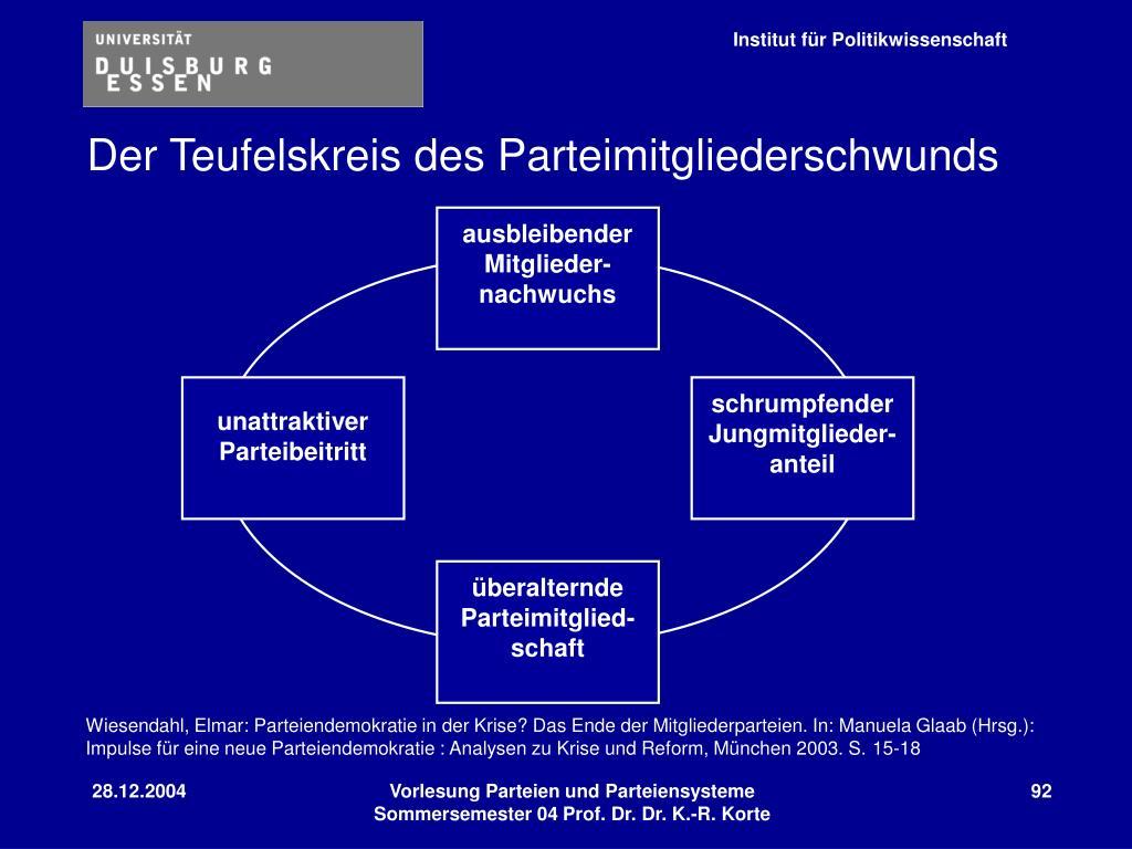 Der Teufelskreis des Parteimitgliederschwunds