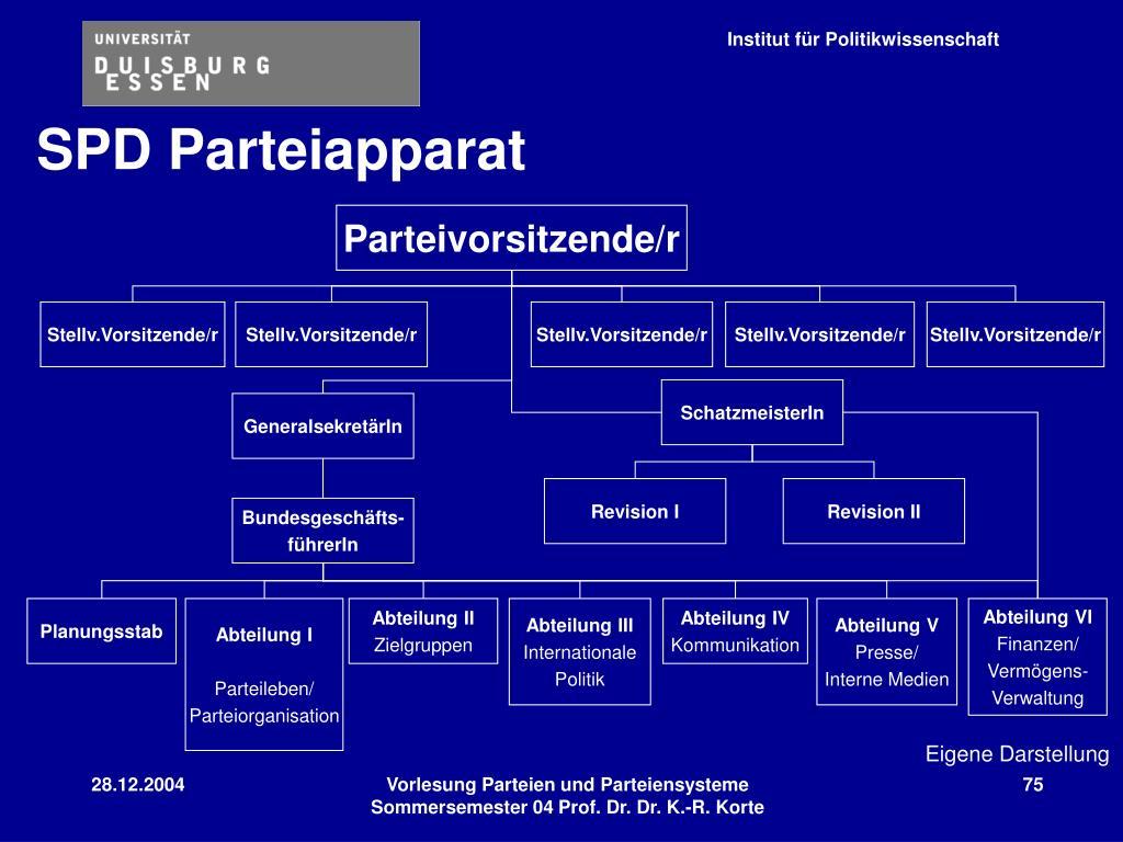 SPD Partei