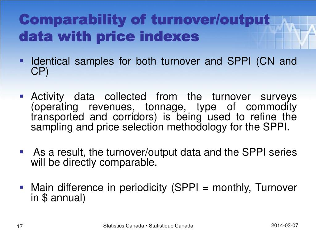 Identical samples for both turnover and SPPI (CN and CP)