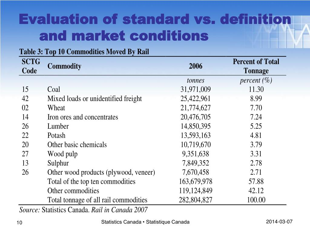 Evaluation of standard vs. definition and market conditions