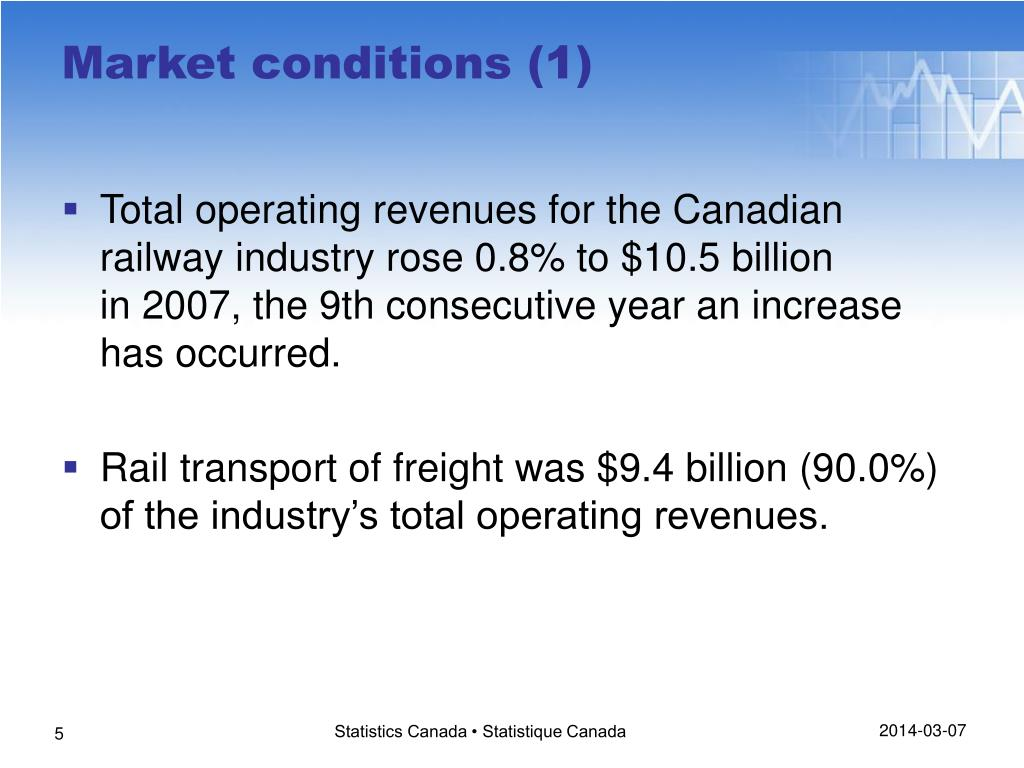 Total operating revenues for the Canadian railway industry rose0.8% to$10.5billion in2007, the9th consecutive year an increase has occurred.