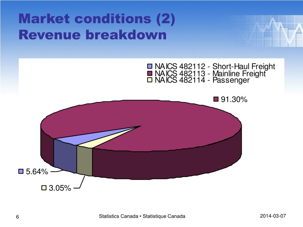 Market conditions (2)