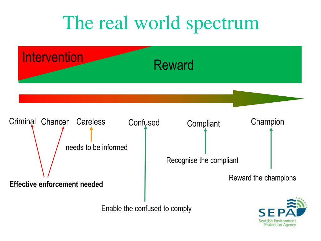 The real world spectrum