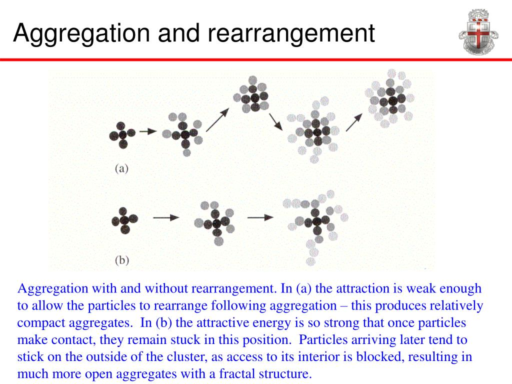 Aggregation and rearrangement