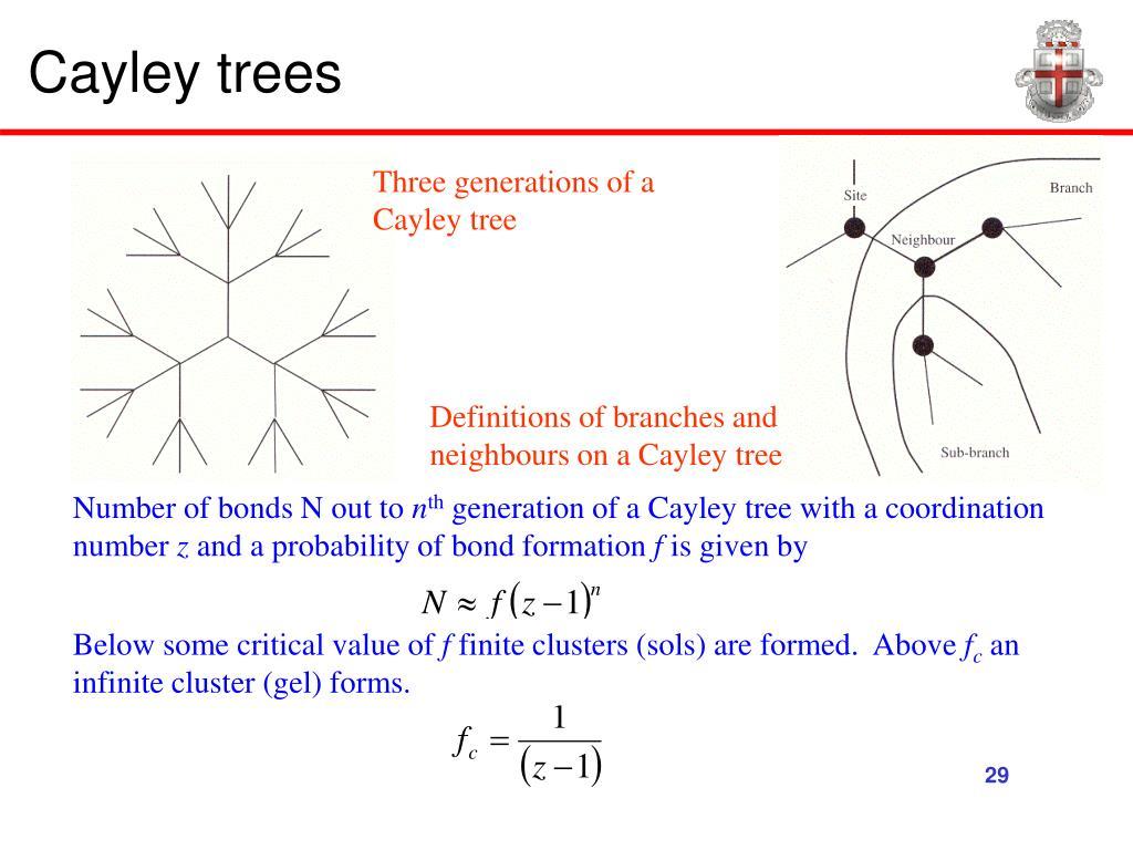 Cayley trees