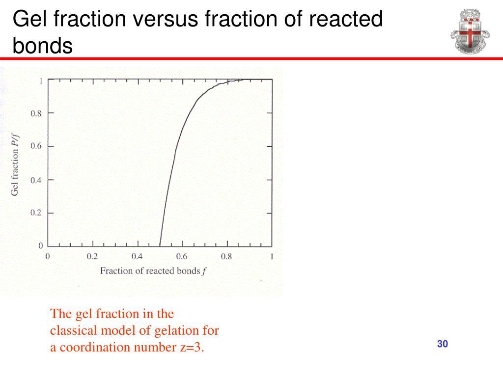 Gel fraction versus fraction of reacted bonds