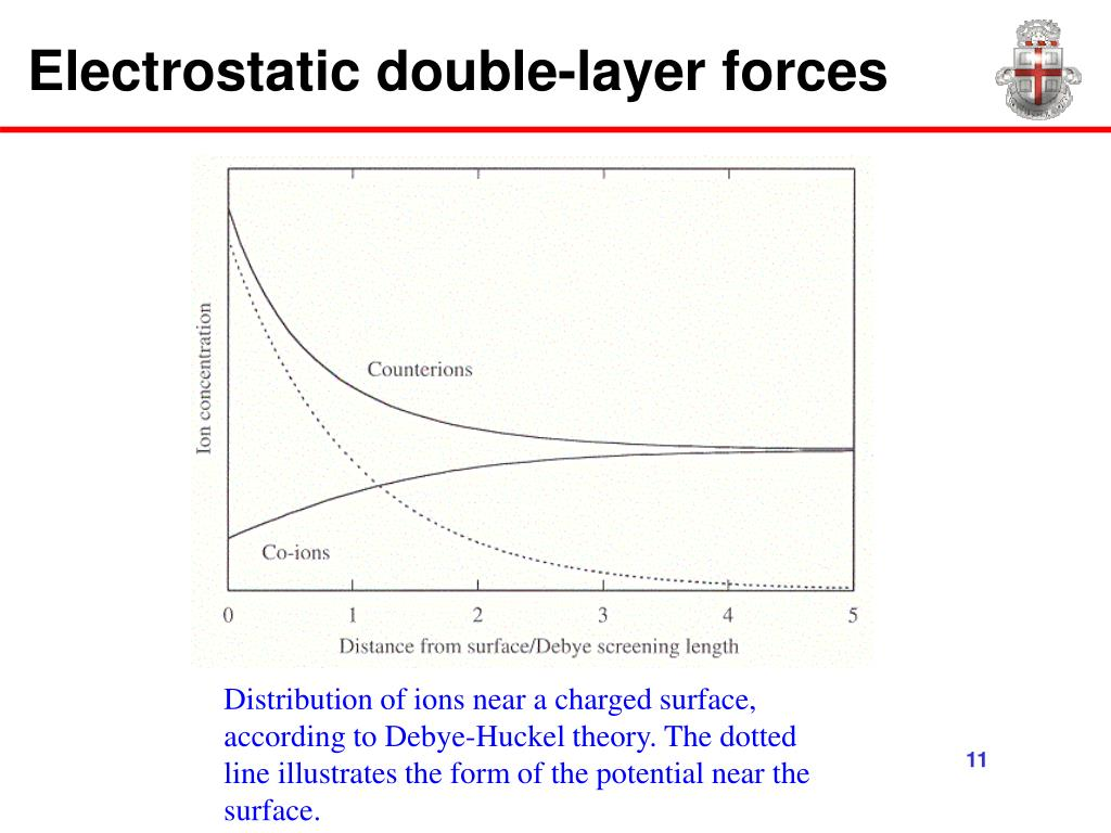 Electrostatic double-layer forces