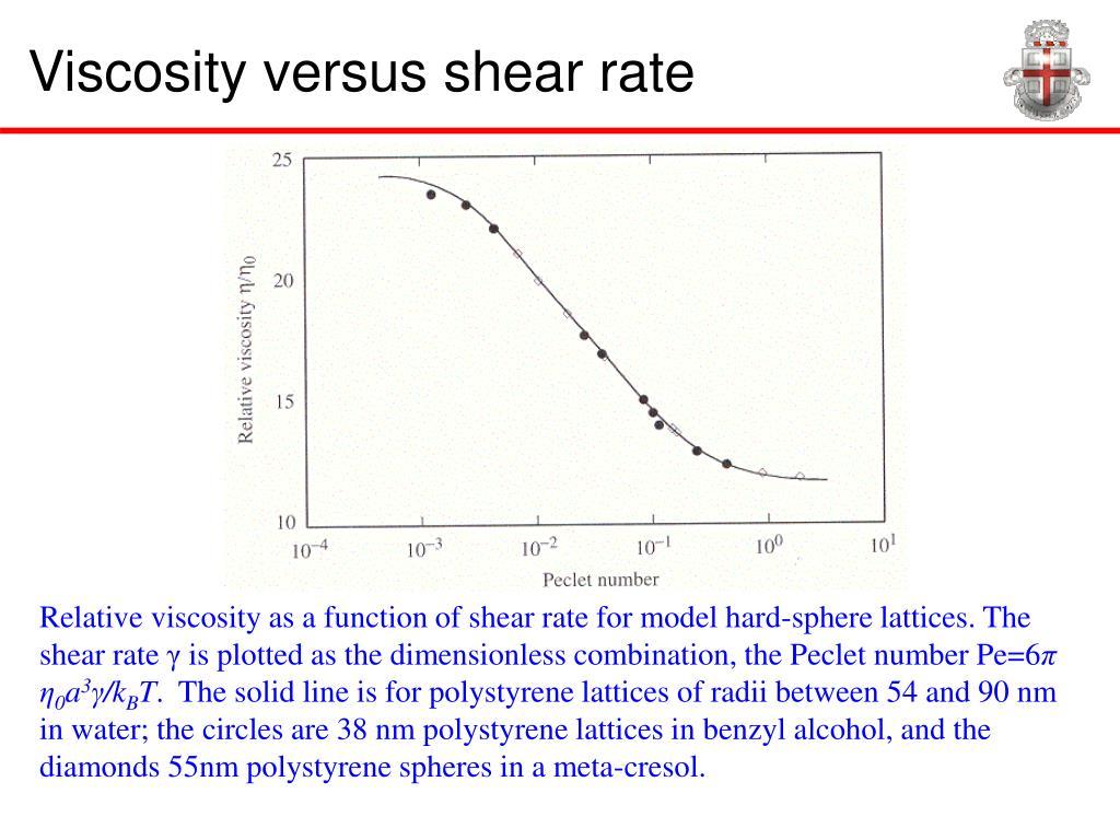 Viscosity versus shear rate