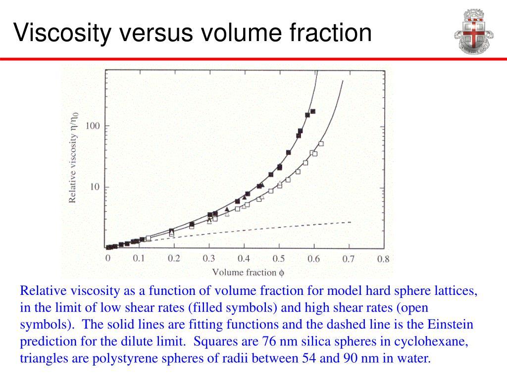 Viscosity versus volume fraction