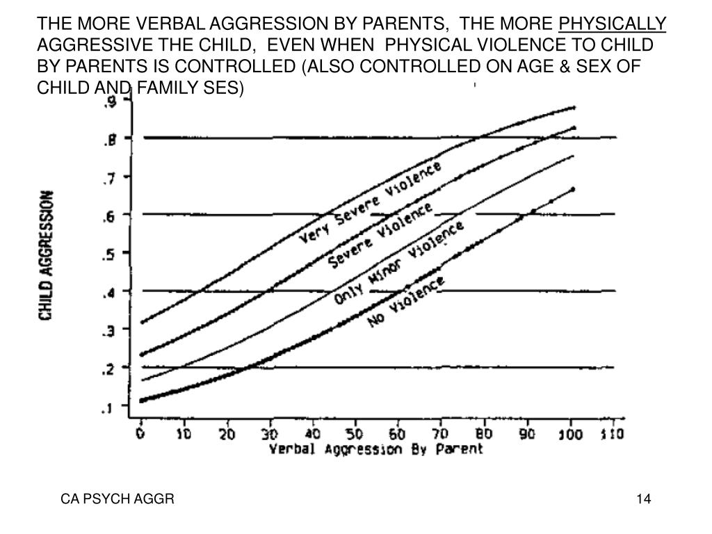 THE MORE VERBAL AGGRESSION BY PARENTS,  THE MORE