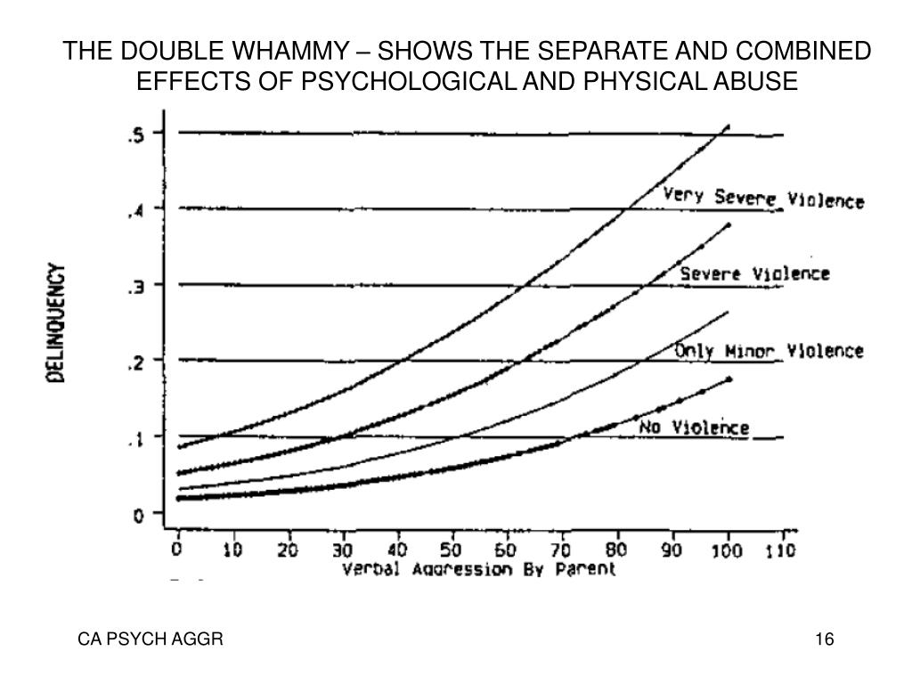 THE DOUBLE WHAMMY – SHOWS THE SEPARATE AND COMBINED EFFECTS OF PSYCHOLOGICAL AND PHYSICAL ABUSE