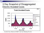 3 day snapshot of disaggregated electric avoided costs