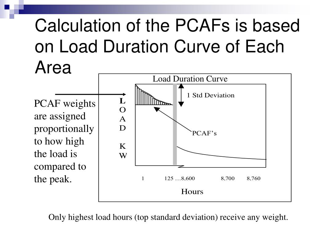 Calculation of the PCAFs is based on Load Duration Curve of Each Area