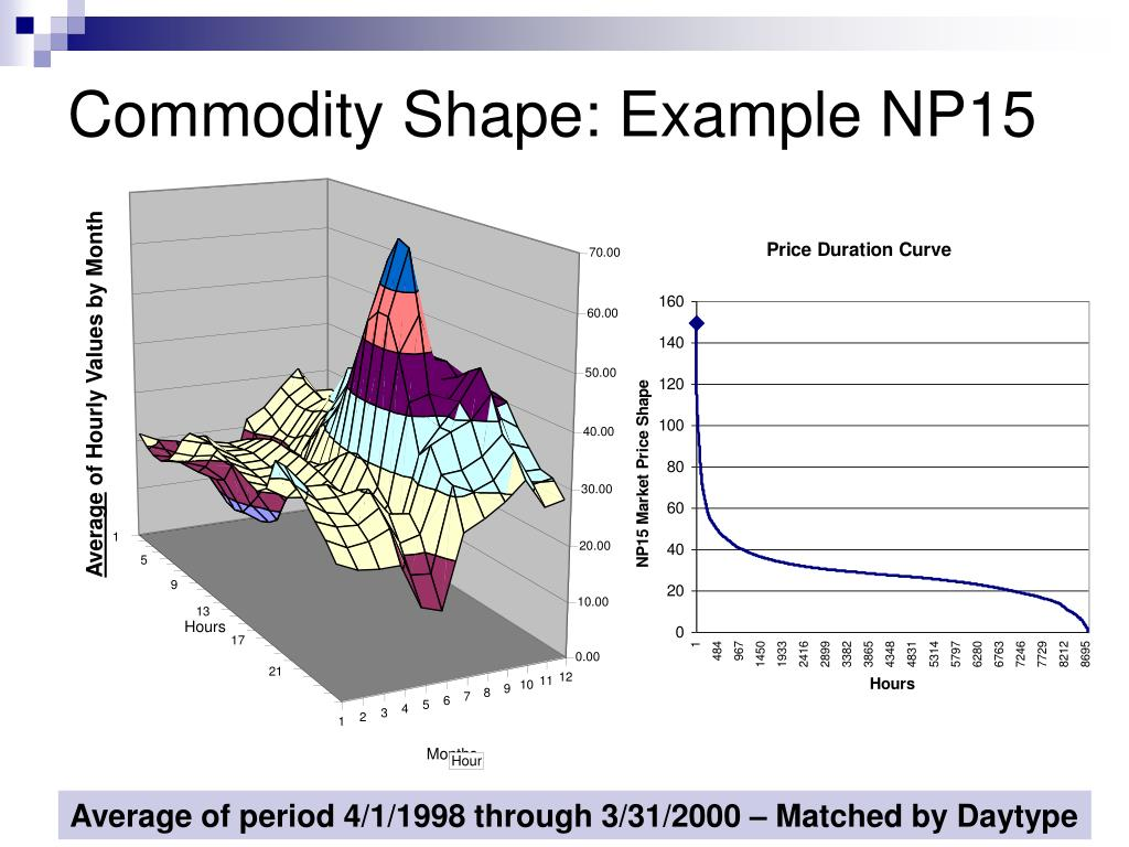 Commodity Shape: Example NP15