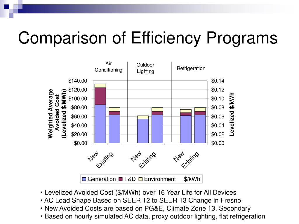Comparison of Efficiency Programs