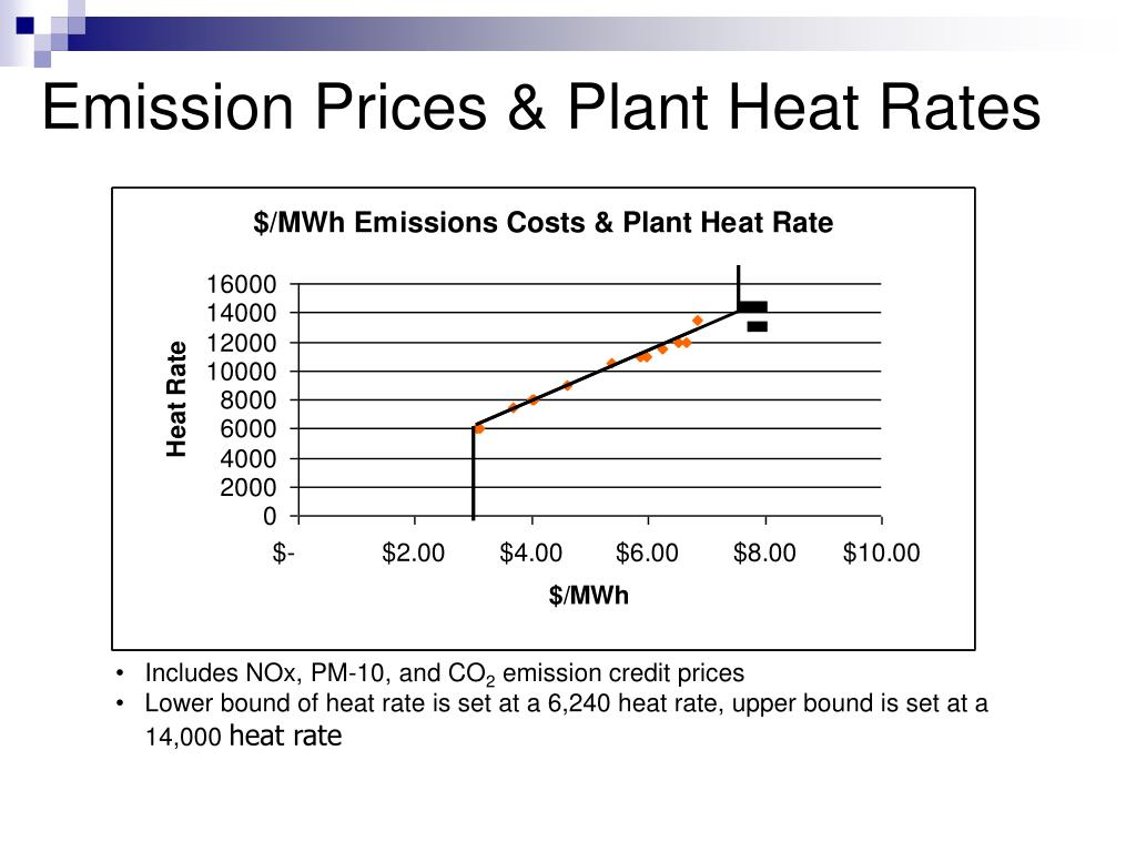 Emission Prices & Plant Heat Rates
