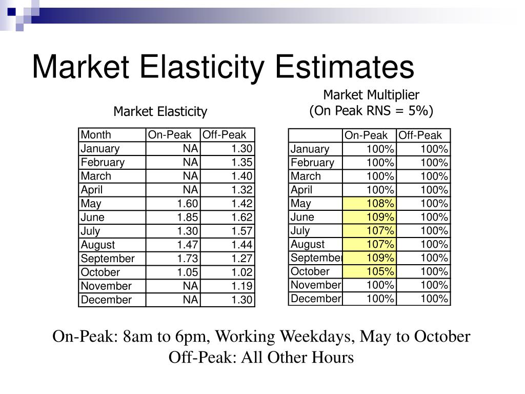 Market Elasticity Estimates