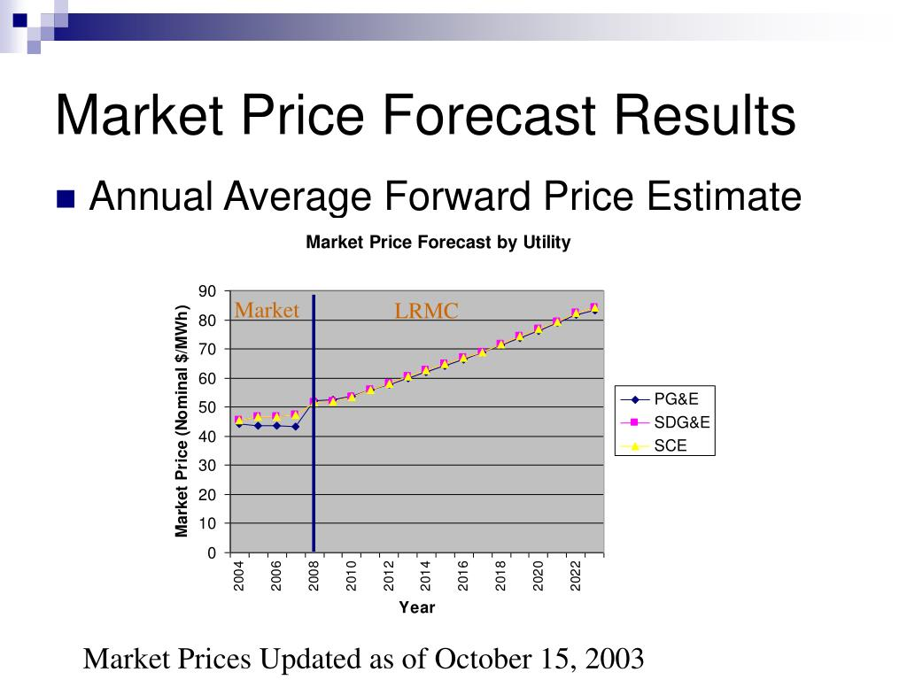 Market Price Forecast Results