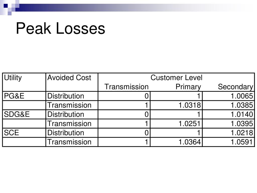 Peak Losses