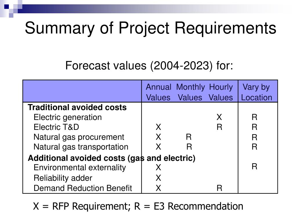 Summary of Project Requirements
