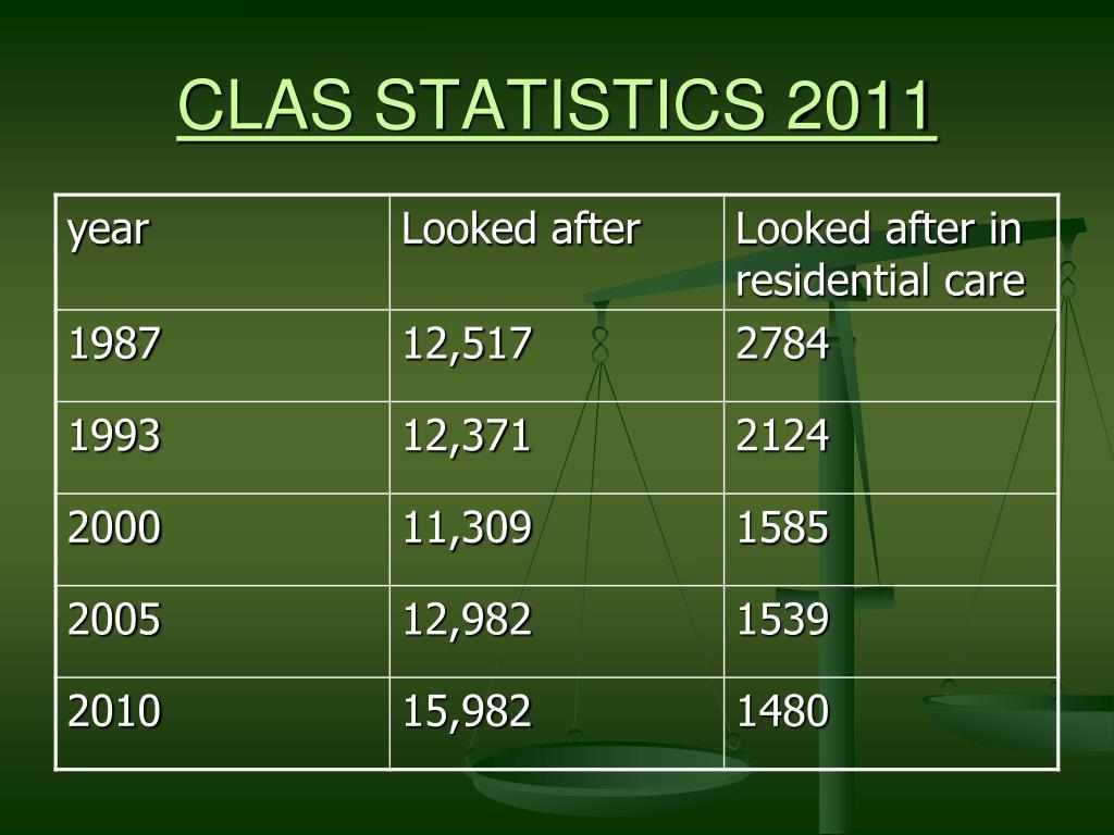 CLAS STATISTICS 2011