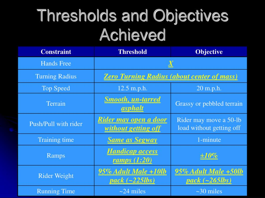Thresholds and Objectives