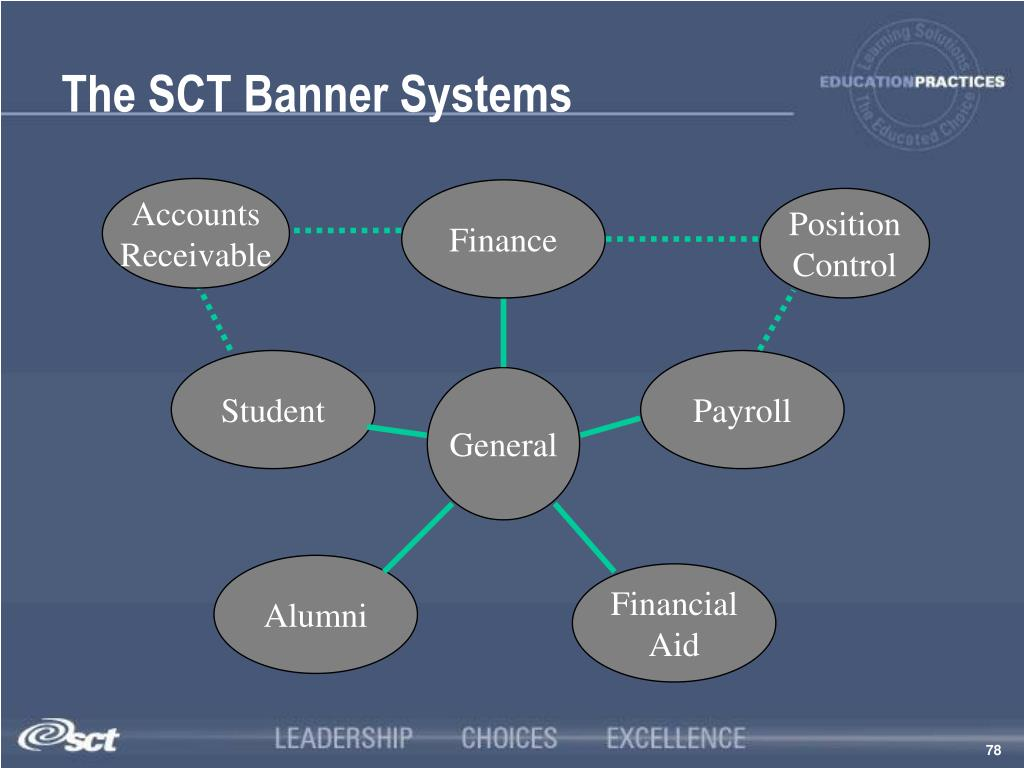 The SCT Banner Systems