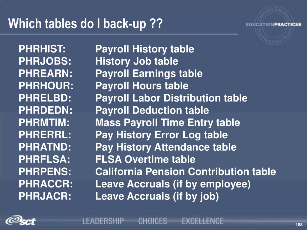 Which tables do I back-up ??