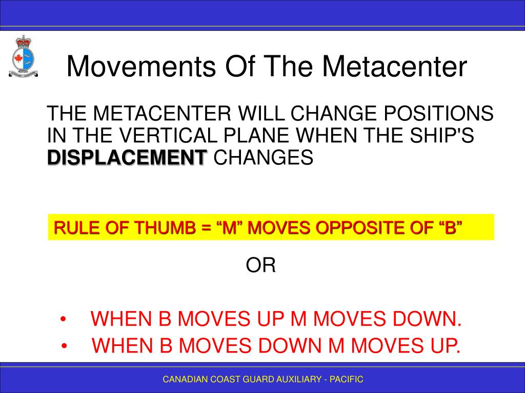 Movements Of The Metacenter