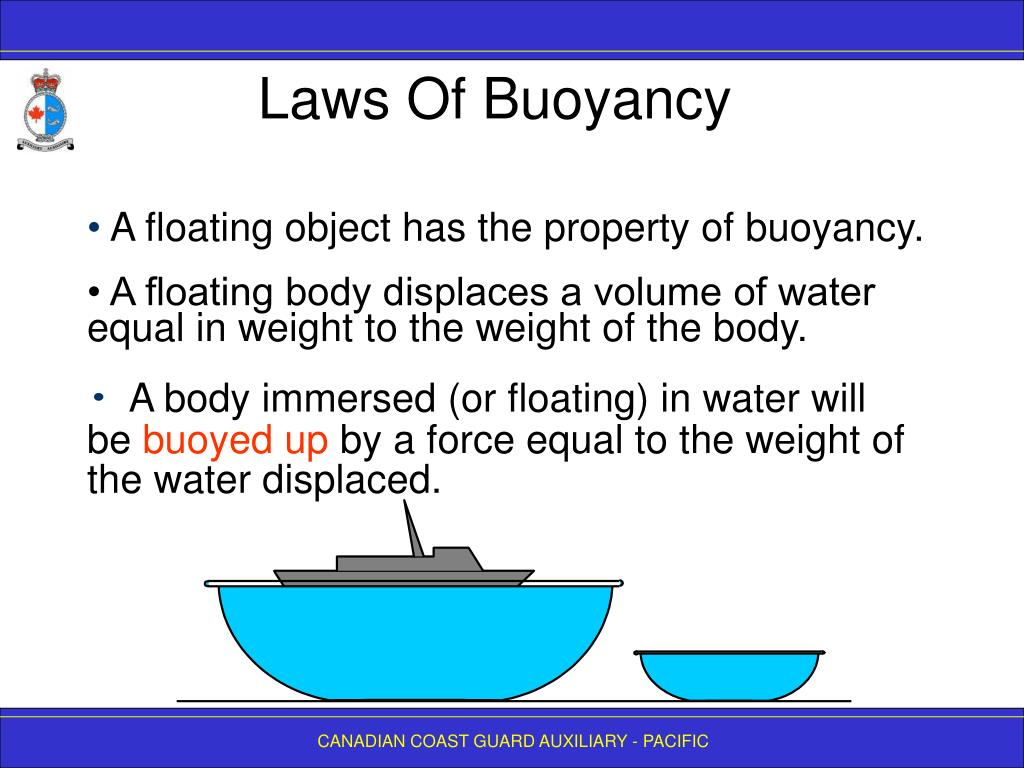 Laws Of Buoyancy