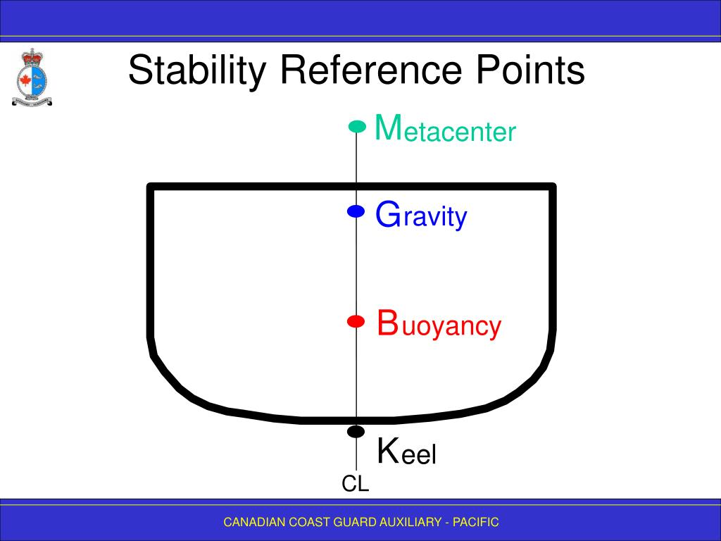 Stability Reference Points