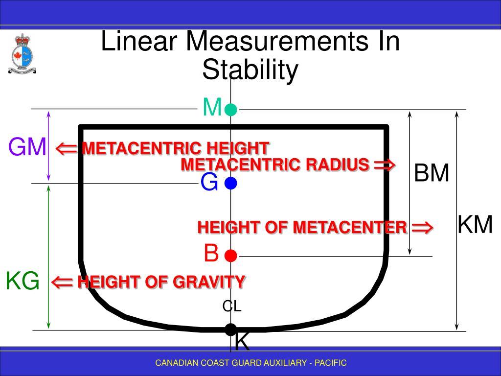 Linear Measurements In