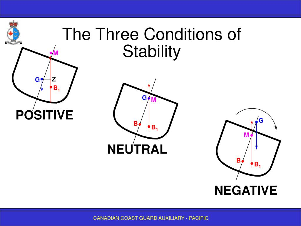 The Three Conditions of Stability