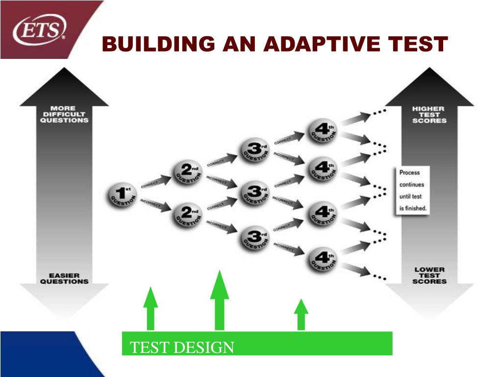 BUILDING AN ADAPTIVE TEST