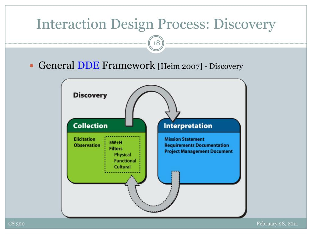 Interaction Design Process: Discovery