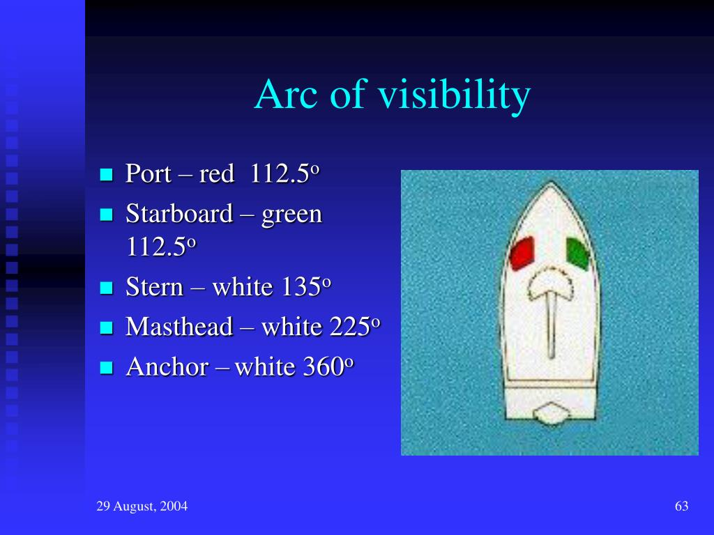 Arc of visibility