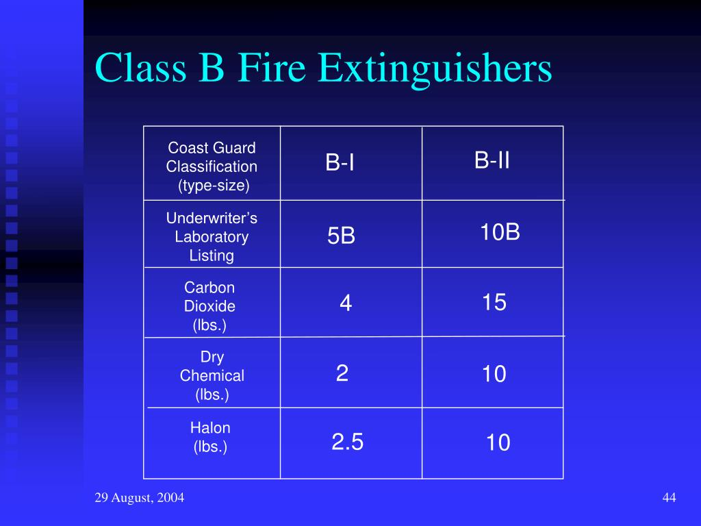 Class B Fire Extinguishers