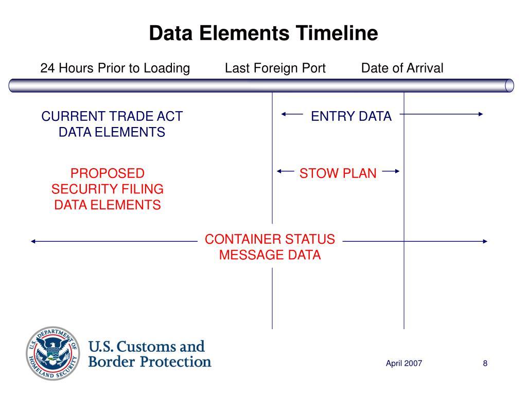 Data Elements Timeline