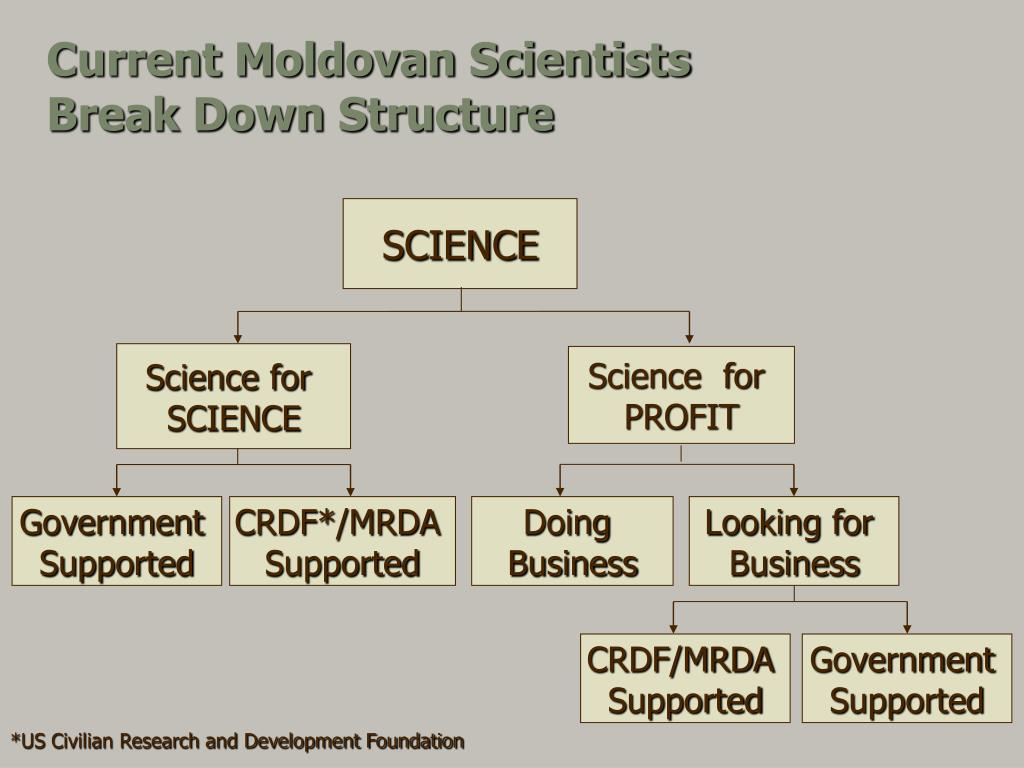 Current Moldovan Scientists