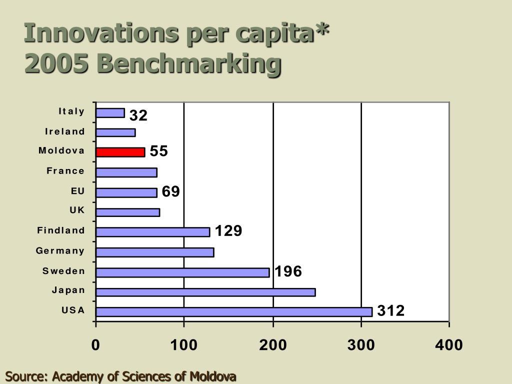Innovations per capita*