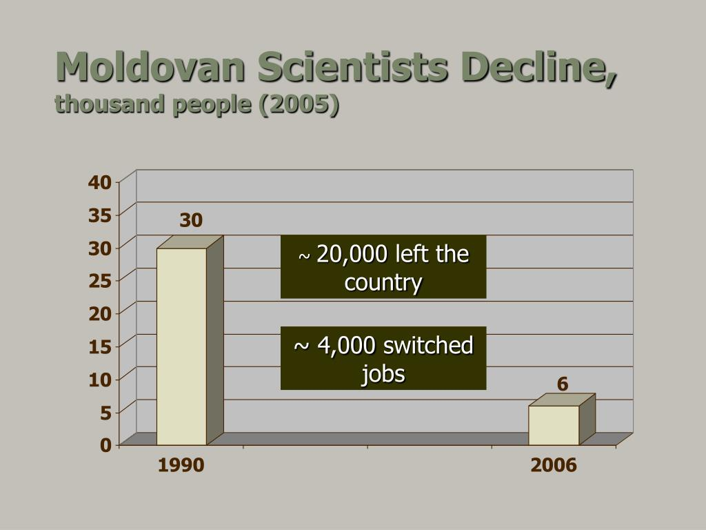 Moldovan Scientists Decline,