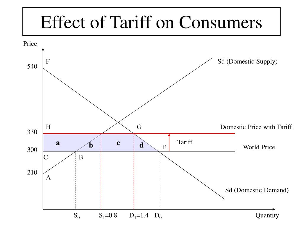 Effect of Tariff on Consumers