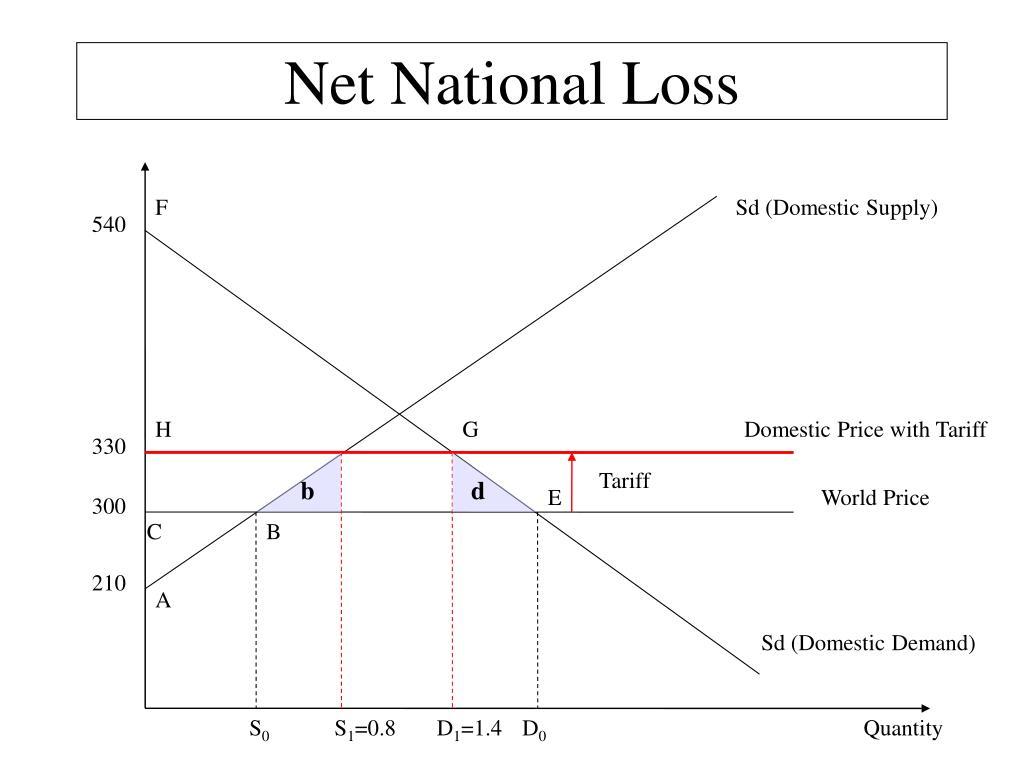 Net National Loss