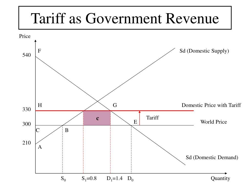 Tariff as Government Revenue